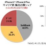 iPhone6はどこのキャリアが人気?
